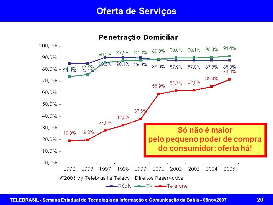 TELEBRASIL - Semana Estadual de Tecnologia da Informação e Comunicação da Bahia - 08nov2007 19 Oferta de Serviços Variação da Oferta de Serviço Telefô