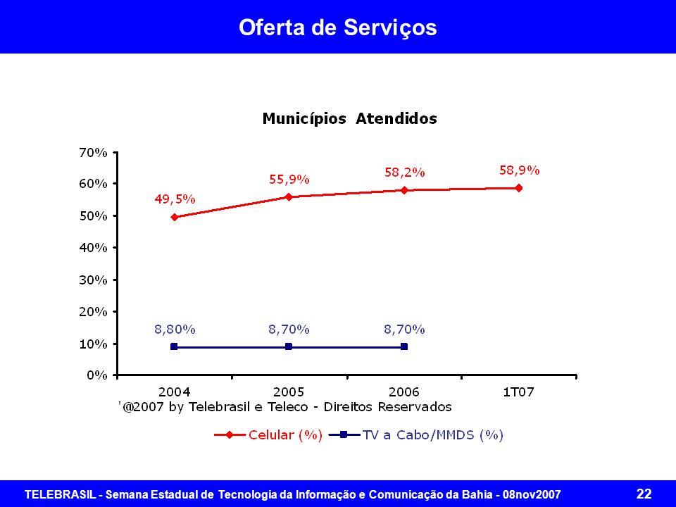 TELEBRASIL - Semana Estadual de Tecnologia da Informação e Comunicação da Bahia - 08nov2007 21 Oferta de Serviços Qualquer Agrupamento Humano com 100
