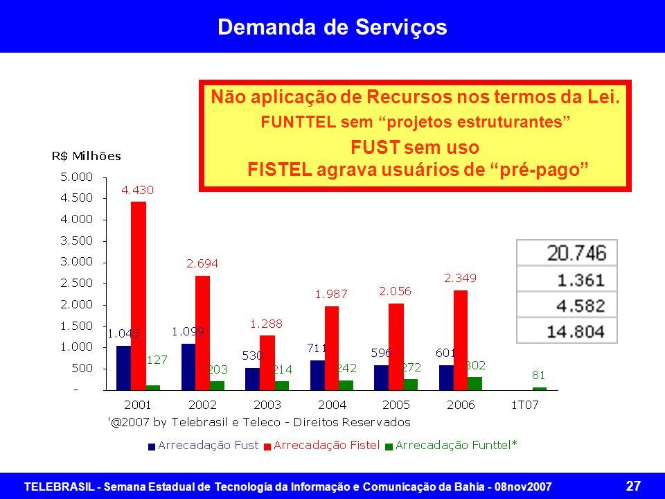TELEBRASIL - Semana Estadual de Tecnologia da Informação e Comunicação da Bahia - 08nov2007 26 Demanda de Serviços Serviço de Competência Da União Pre