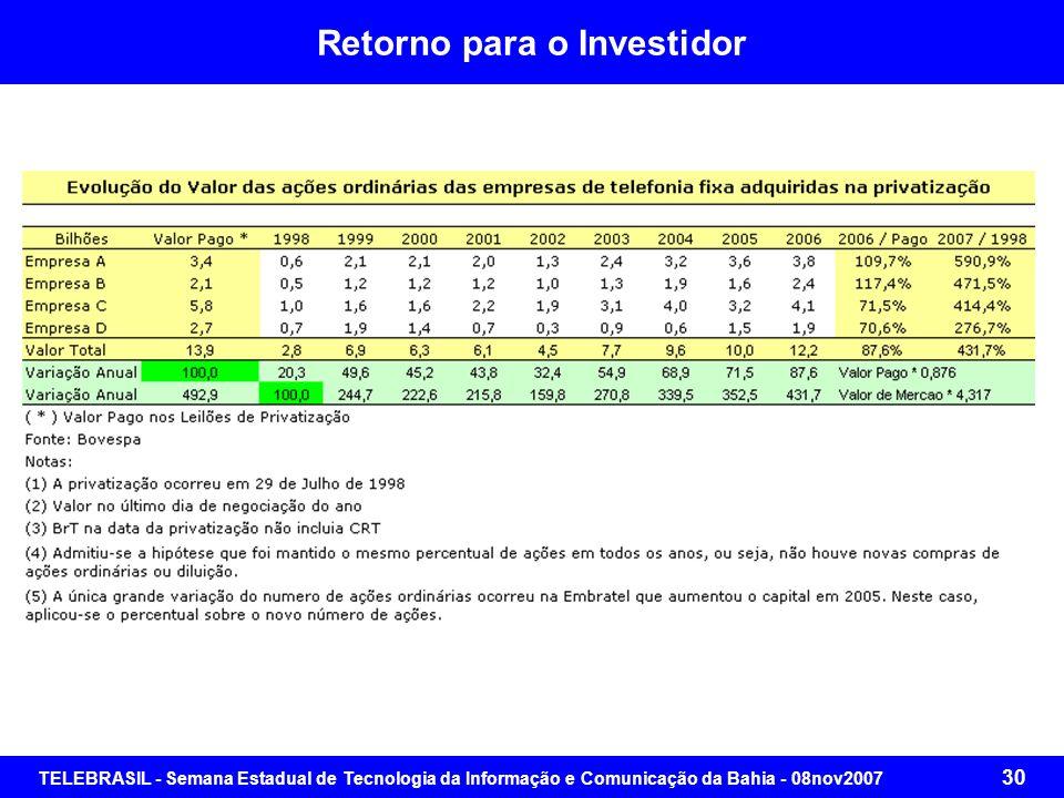 TELEBRASIL - Semana Estadual de Tecnologia da Informação e Comunicação da Bahia - 08nov2007 29 Retorno do Investimento