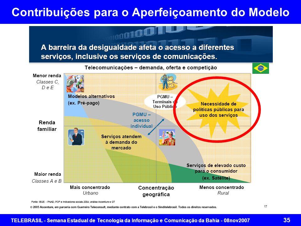 TELEBRASIL - Semana Estadual de Tecnologia da Informação e Comunicação da Bahia - 08nov2007 34 Contribuições para o Aperfeiçoamento do Modelo