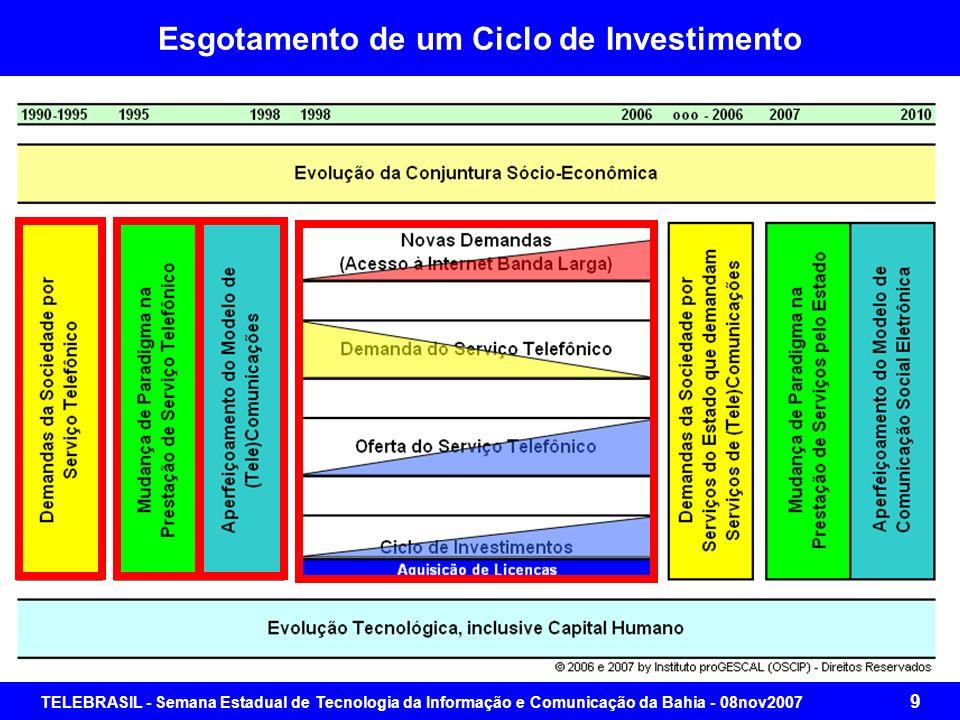 TELEBRASIL - Semana Estadual de Tecnologia da Informação e Comunicação da Bahia - 08nov2007 39 Contribuições para o Aperfeiçoamento do Modelo
