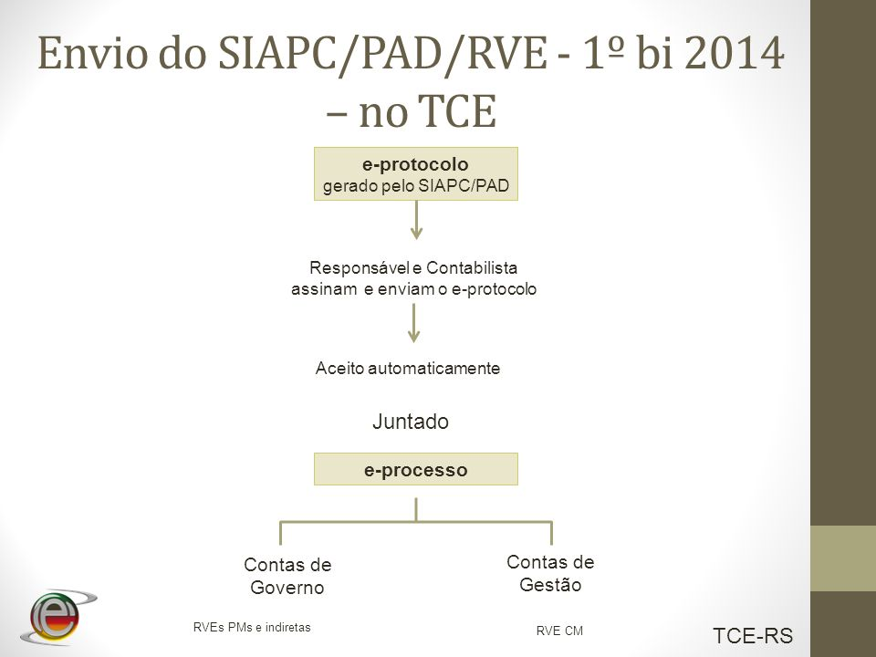 TCE-RS Envio do SIAPC/PAD/RVE - 1º bi 2014 – no TCE Aceito automaticamente Responsável e Contabilista assinam e enviam o e-protocolo e-protocolo gerad