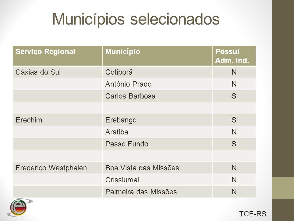 TCE-RS Municípios selecionados Serviço RegionalMunicípioPossui Adm. Ind. Caxias do SulCotiporãN Antônio PradoN Carlos BarbosaS ErechimErebangoS Aratib