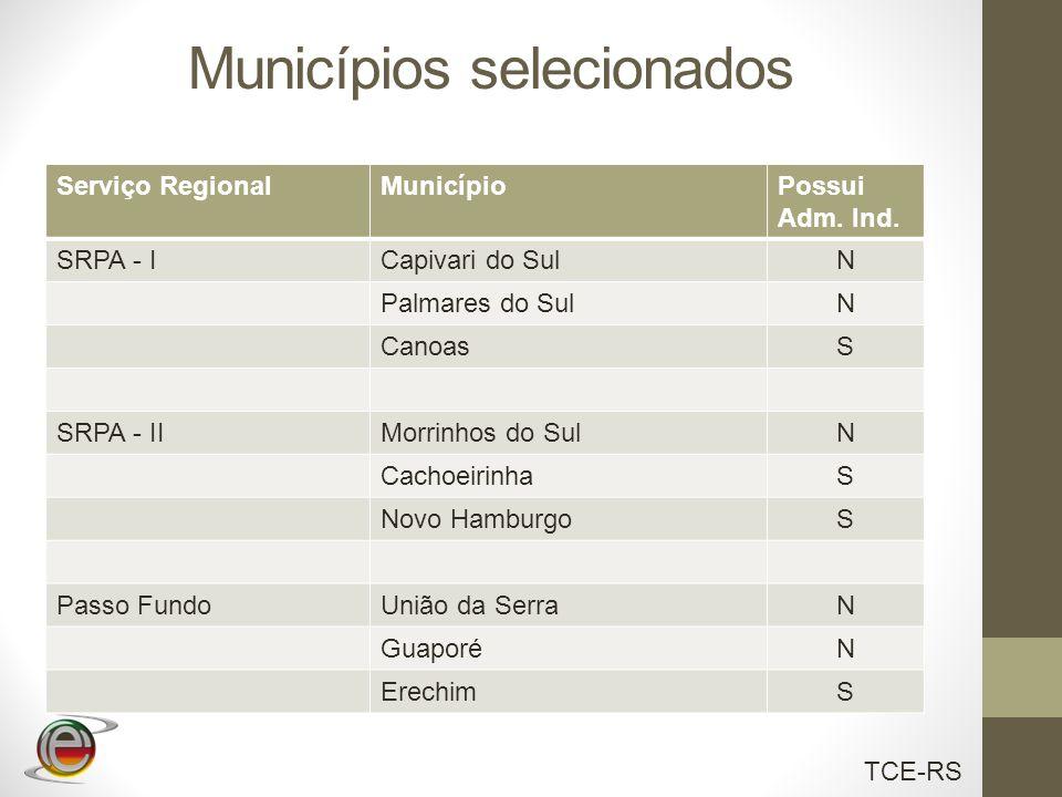 TCE-RS Municípios selecionados Serviço RegionalMunicípioPossui Adm. Ind. SRPA - ICapivari do SulN Palmares do SulN CanoasS SRPA - IIMorrinhos do SulN