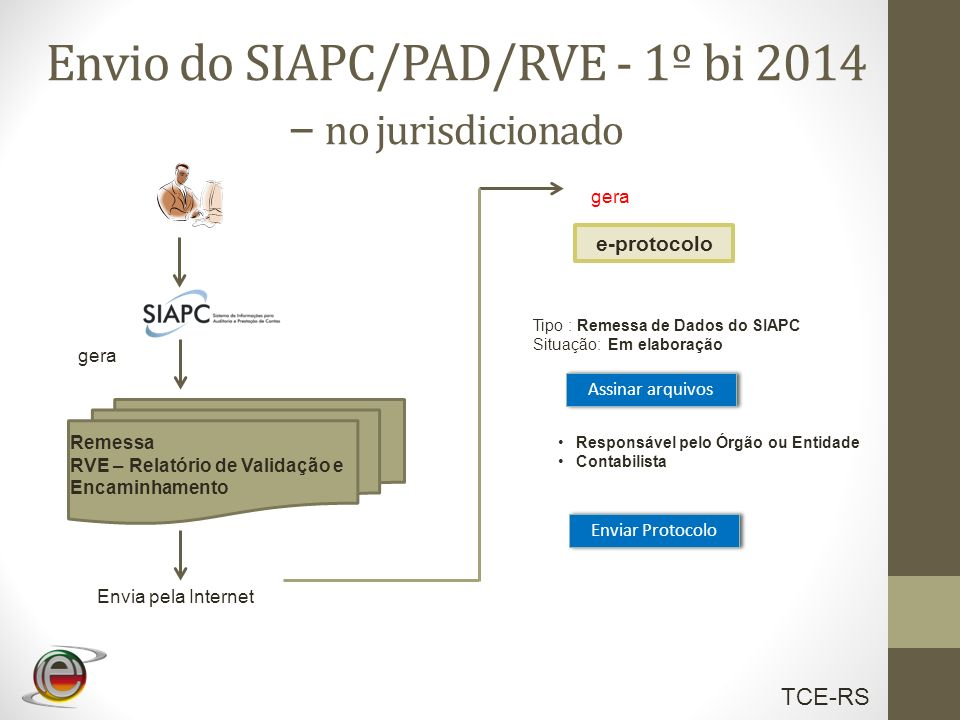 TCE-RS Envio do SIAPC/PAD/RVE - 1º bi 2014 – no jurisdicionado Remessa RVE – Relatório de Validação e Encaminhamento gera Envia pela Internet gera e-p