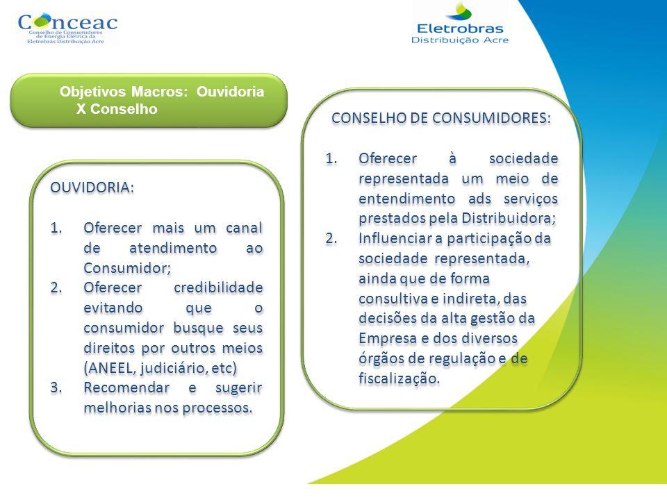 OUVIDORIA: 1.Oferecer mais um canal de atendimento ao Consumidor; 2.Oferecer credibilidade evitando que o consumidor busque seus direitos por outros m