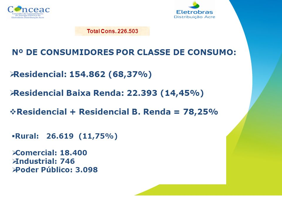 Nº DE CONSUMIDORES POR CLASSE DE CONSUMO: Rural: 26.619 (11,75%) Comercial: 18.400 Industrial: 746 Poder Público: 3.098 Residencial: 154.862 (68,37%)