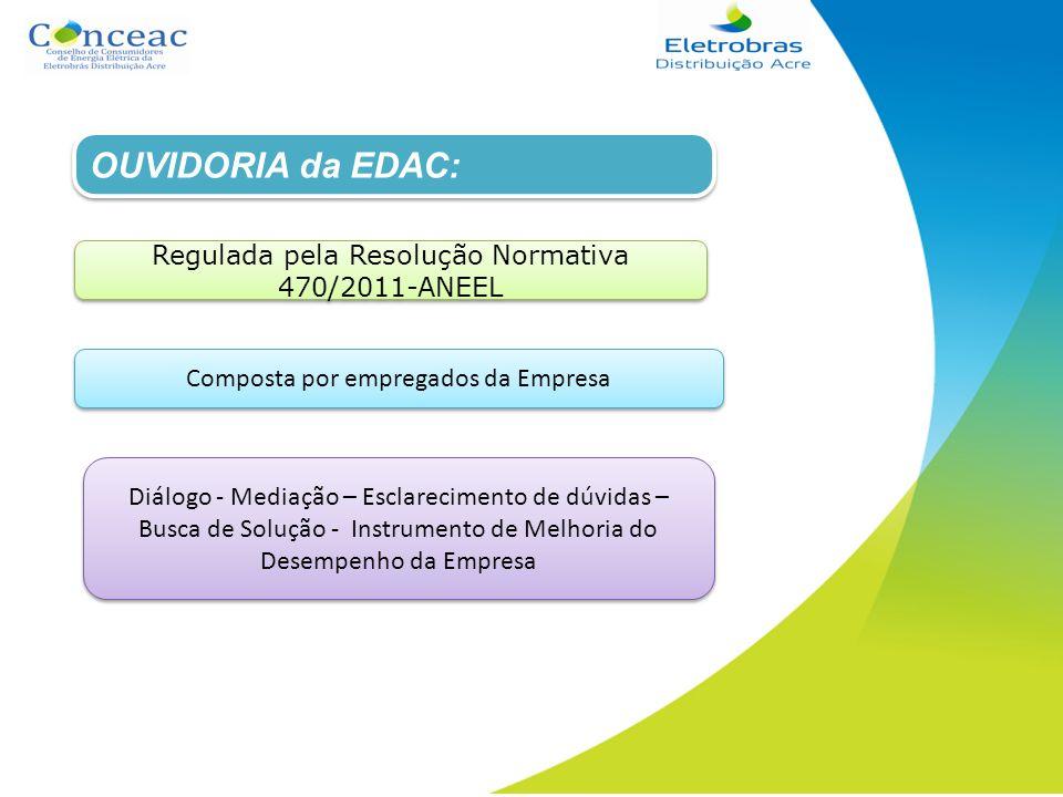 OUVIDORIA da EDAC: OUVIDORIA da EDAC: Regulada pela Resolução Normativa 470/2011-ANEEL Composta por empregados da Empresa Diálogo - Mediação – Esclare