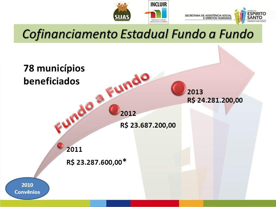 Cofinanciamento Estadual Fundo a Fundo 78 municípios beneficiados 2011 R$ 23.287.600,00 * 2012 R$ 23.687.200,00 2013 R$ 24.281.200,00 2010 Convênios