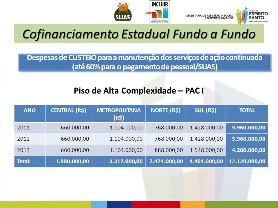 Cofinanciamento Estadual Fundo a Fundo ANOCENTRAL (R$)METROPOLITANA (R$) NORTE (R$)SUL (R$)TOTAL 2011660.000,001.104.000,00768.000,001.428.000,003.960