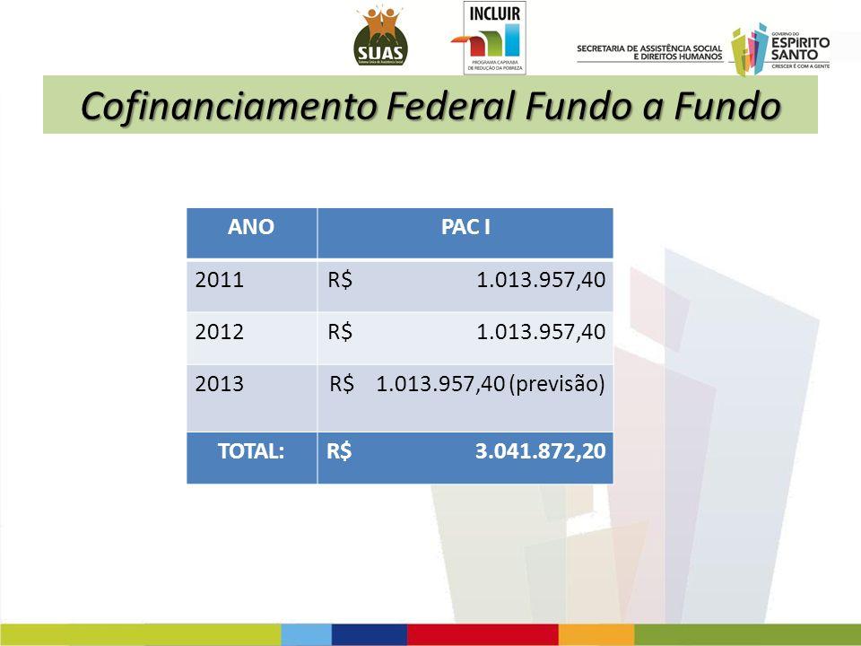 Cofinanciamento Federal Fundo a Fundo ANOPAC I 2011R$ 1.013.957,40 2012R$ 1.013.957,40 2013R$ 1.013.957,40 (previsão) TOTAL:R$ 3.041.872,20