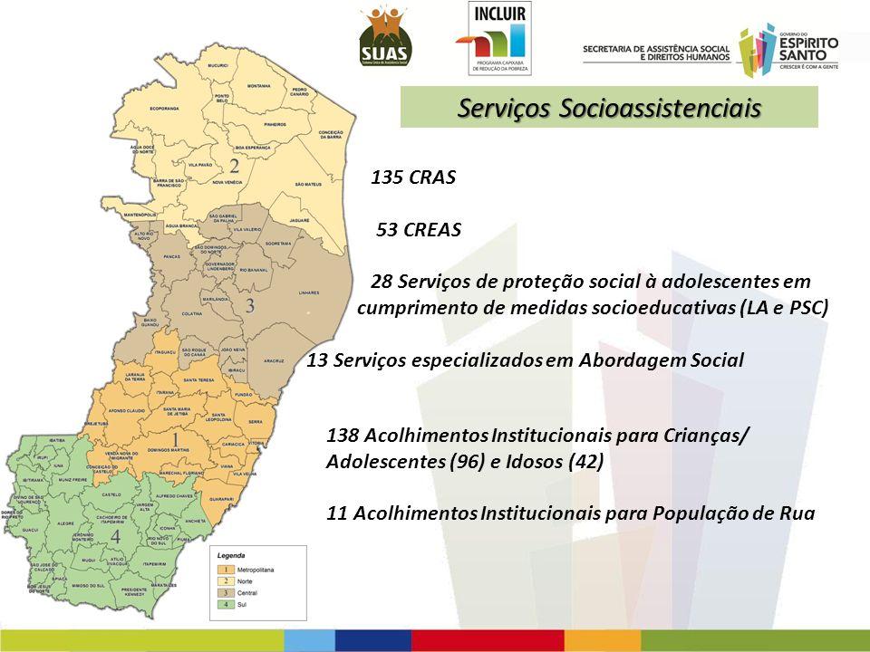 135 CRAS 53 CREAS 28 Serviços de proteção social à adolescentes em. cumprimento de medidas socioeducativas (LA e PSC) 13 Serviços especializados em Ab