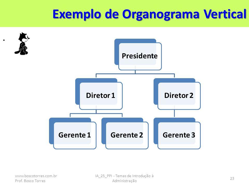 Exemplo de Organograma Vertical. IA_25_PPI - Temas de Introdução à Administração 23 PresidenteDiretor 1Gerente 1Gerente 2Diretor 2Gerente 3 www.boscot