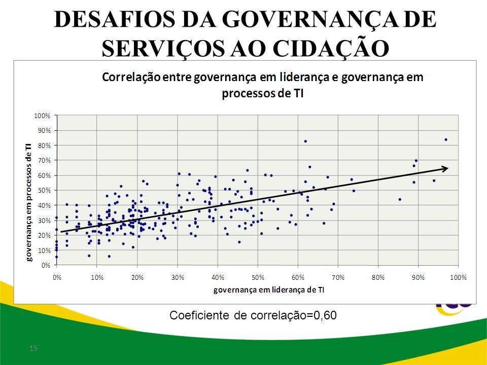 15 Coeficiente de correlação=0,60 DESAFIOS DA GOVERNANÇA DE SERVIÇOS AO CIDAÇÃO