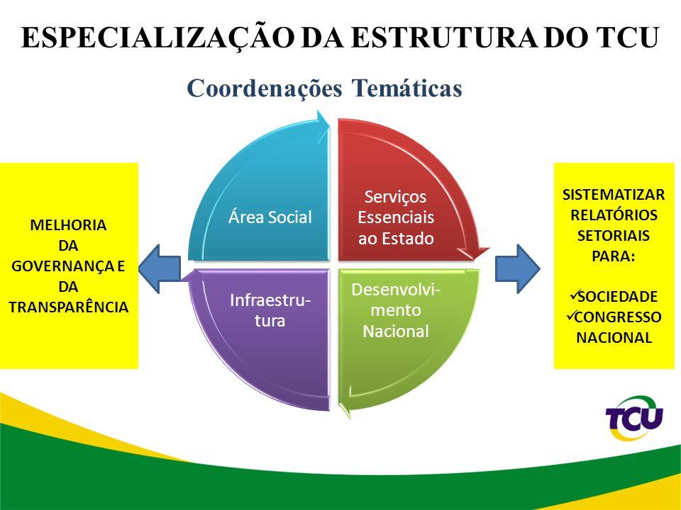 ESPECIALIZAÇÃO DA ESTRUTURA DO TCU Serviços Essenciais ao Estado Desenvolvi- mento Nacional Infraestru- tura Área Social Coordenações Temáticas SISTEMATIZAR RELATÓRIOS SETORIAIS PARA: SOCIEDADE CONGRESSO NACIONAL MELHORIA DA GOVERNANÇA E DA TRANSPARÊNCIA