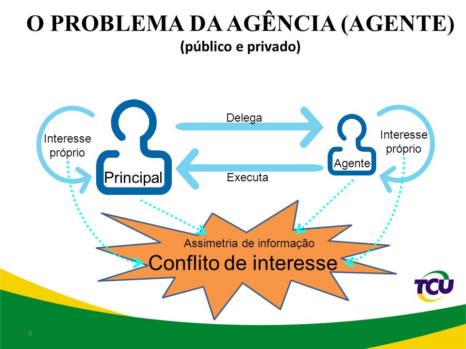 O PROBLEMA DA AGÊNCIA (AGENTE) (público e privado) Agente Delega Executa Interesse próprio Principal Interesse próprio Conflito de interesse 8 Assimetria de informação