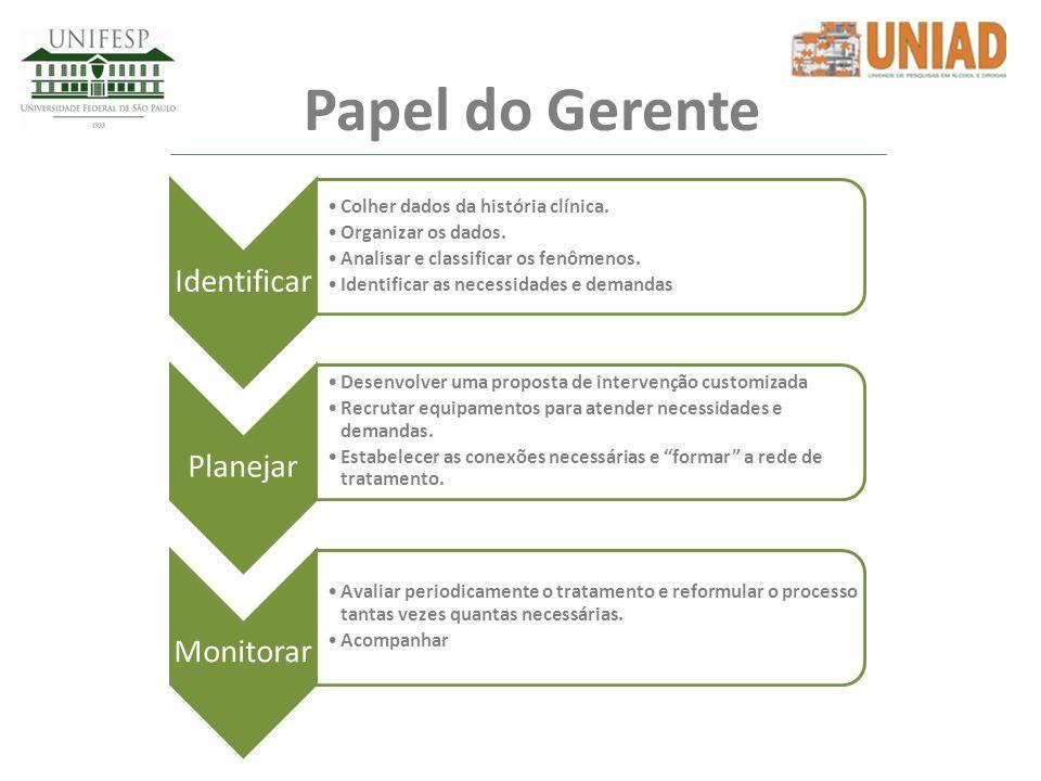 Papel do Gerente Identificar Colher dados da história clínica. Organizar os dados. Analisar e classificar os fenômenos. Identificar as necessidades e