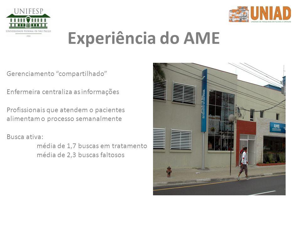 Experiência do AME Gerenciamento compartilhado Enfermeira centraliza as informações Profissionais que atendem o pacientes alimentam o processo semanal