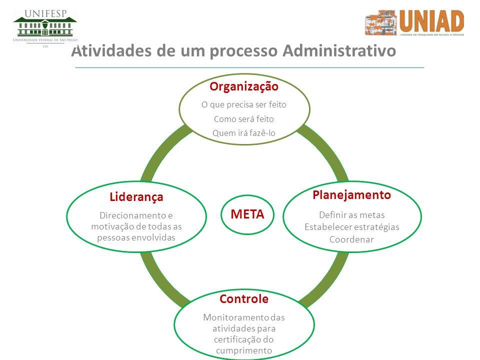 Atividades de um processo Administrativo META Organização O que precisa ser feito Como será feito Quem irá fazê-lo Planejamento Definir as metas Estab