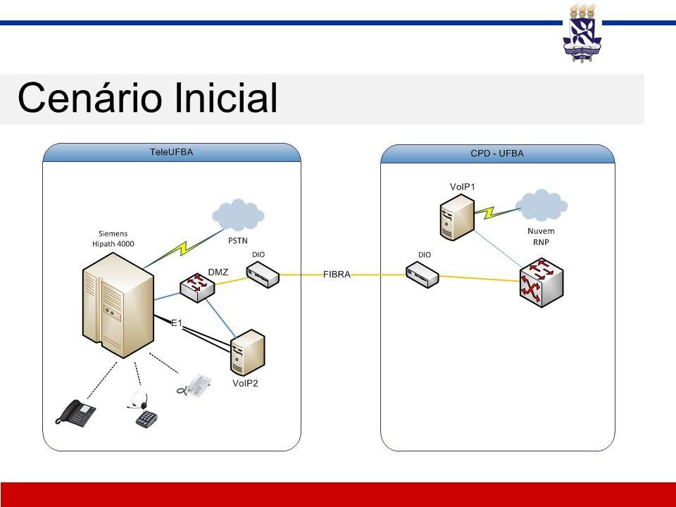Expansão do projeto Tempo de implantação –06 meses Equipamentos –Virtualização do servidor voIP1 –Criação do servidor voIP3 (virtual) –Adição de modems ASGA –Configuração de 20 telefones IP Polycom –Configuração de 4 aparelhos ATA Linksys