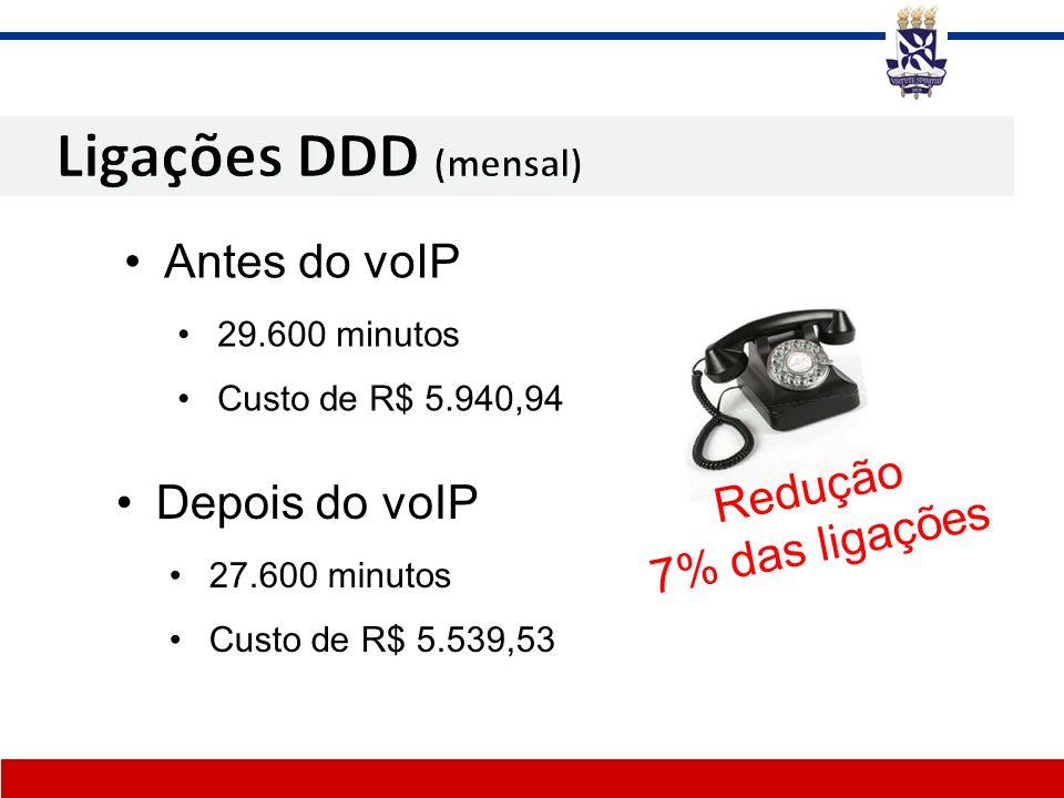 Antes do voIP 29.600 minutos Custo de R$ 5.940,94 Depois do voIP 27.600 minutos Custo de R$ 5.539,53 Redução 7% das ligações