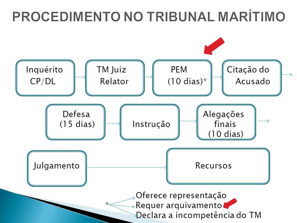 Inquérito TM Juiz PEM Citação do CP/DL Relator (10 dias)* Acusado Defesa Alegações (15 dias) Instrução finais (10 dias) JulgamentoRecursos Oferece rep