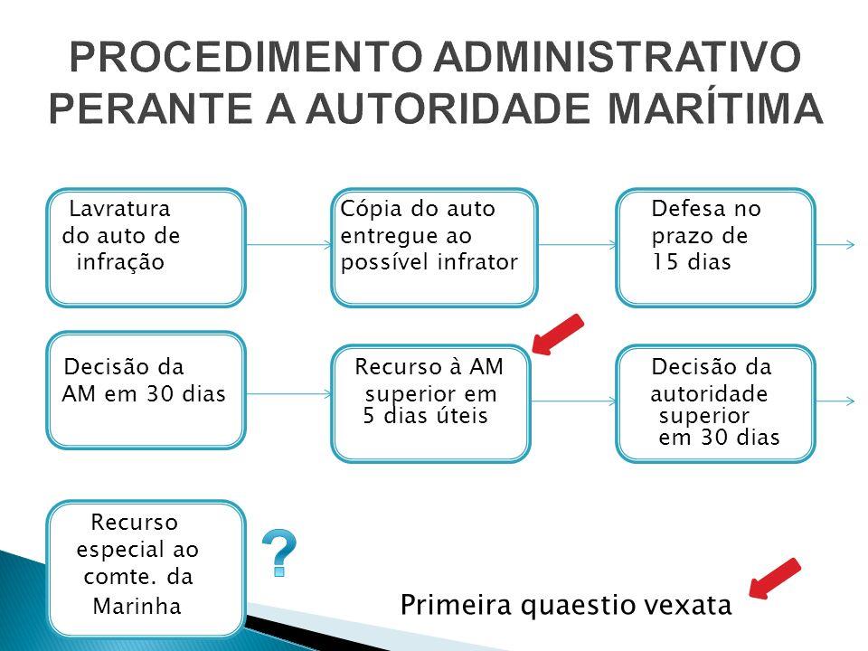Lavratura Cópia do auto Defesa no do auto de entregue ao prazo de infração possível infrator 15 dias Decisão da Recurso à AM Decisão da AM em 30 dias