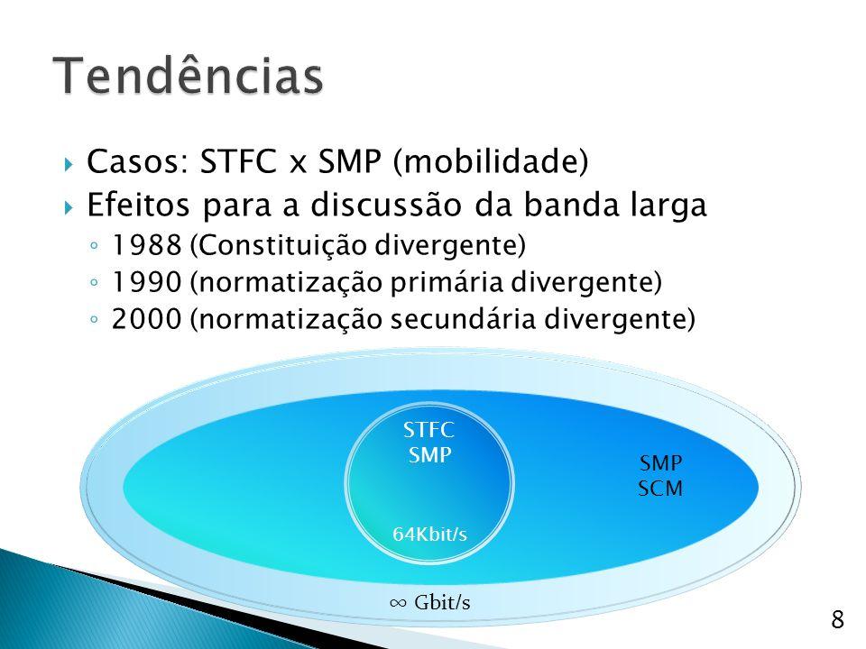 Casos: STFC x SMP (mobilidade) Efeitos para a discussão da banda larga 1988 (Constituição divergente) 1990 (normatização primária divergente) 2000 (normatização secundária divergente) 8 STFC SMP 64Kbit / s Gbit / s SMP SCM