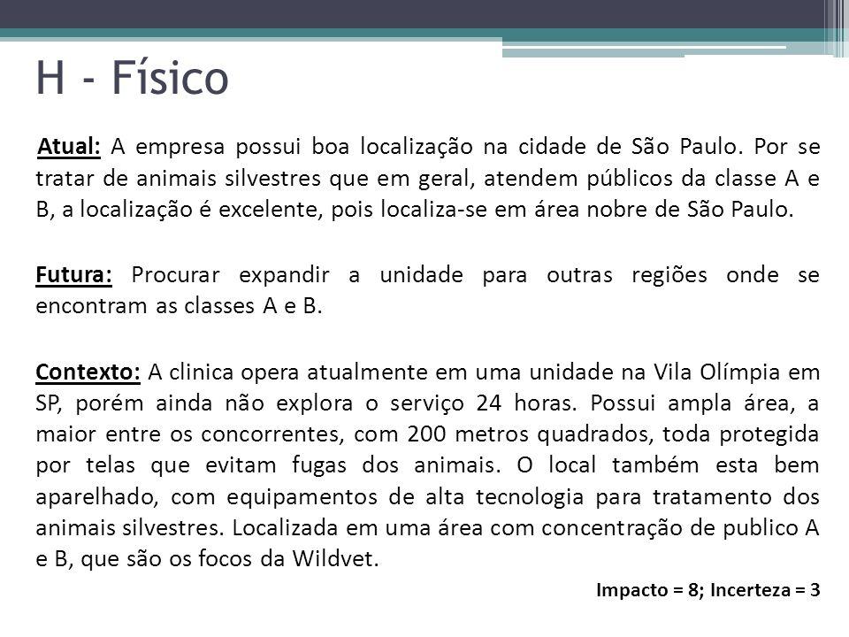 Atual: A empresa possui boa localização na cidade de São Paulo. Por se tratar de animais silvestres que em geral, atendem públicos da classe A e B, a
