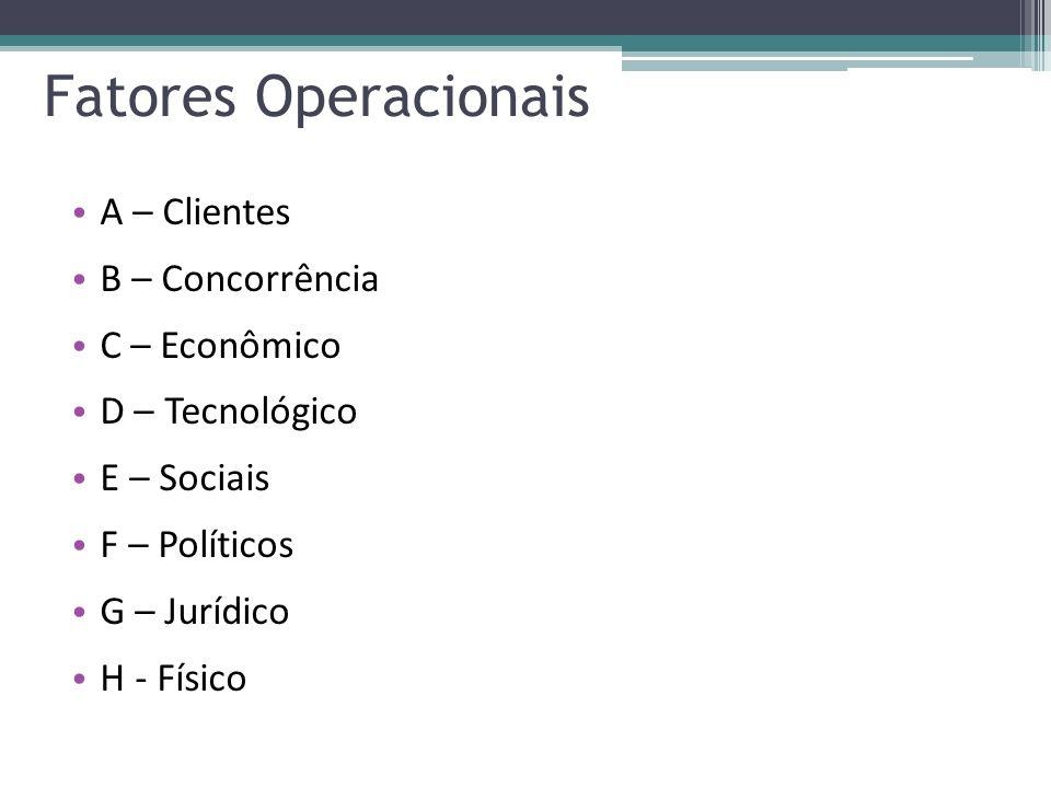 A – Clientes B – Concorrência C – Econômico D – Tecnológico E – Sociais F – Políticos G – Jurídico H - Físico Fatores Operacionais