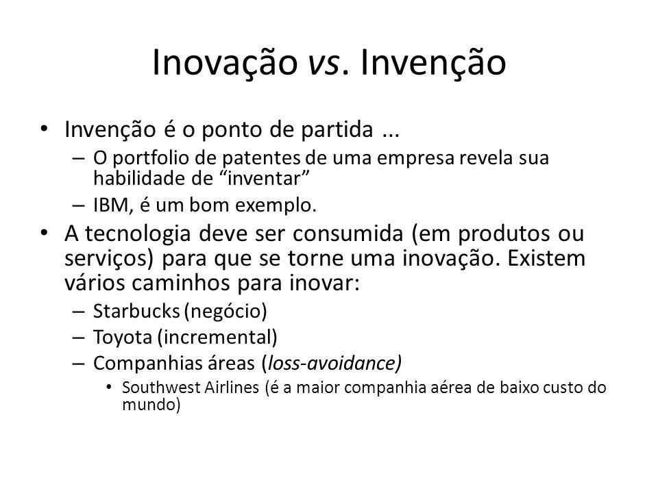 Inovação vs.Invenção Invenção é o ponto de partida...