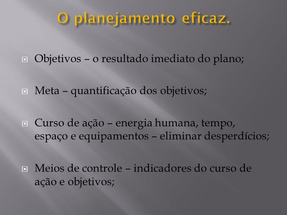 Objetivos – o resultado imediato do plano; Meta – quantificação dos objetivos; Curso de ação – energia humana, tempo, espaço e equipamentos – eliminar
