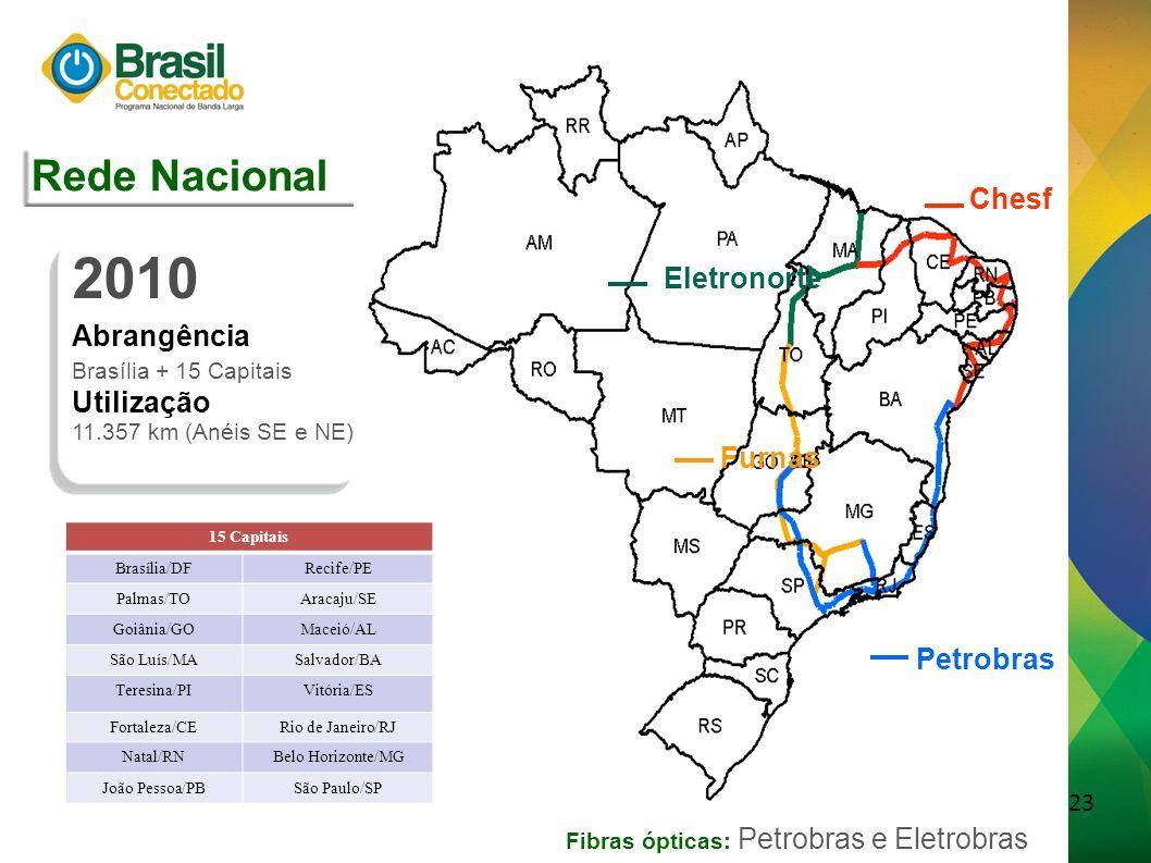 24 Eletrosul Outras Redes Consórcio Furnas 2014 Abrangência Brasília + 25 Capitais Utilização 30.803 km (Brasil) Eletronorte Petrobras Chesf Rede Nacional Fibras ópticas: Petrobras e Eletrobras