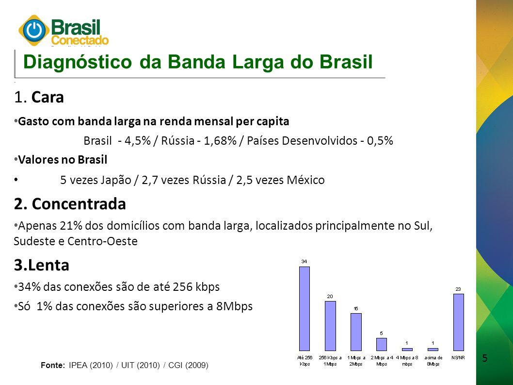 6 Fonte: IPEA (2010) / UIT (2009)