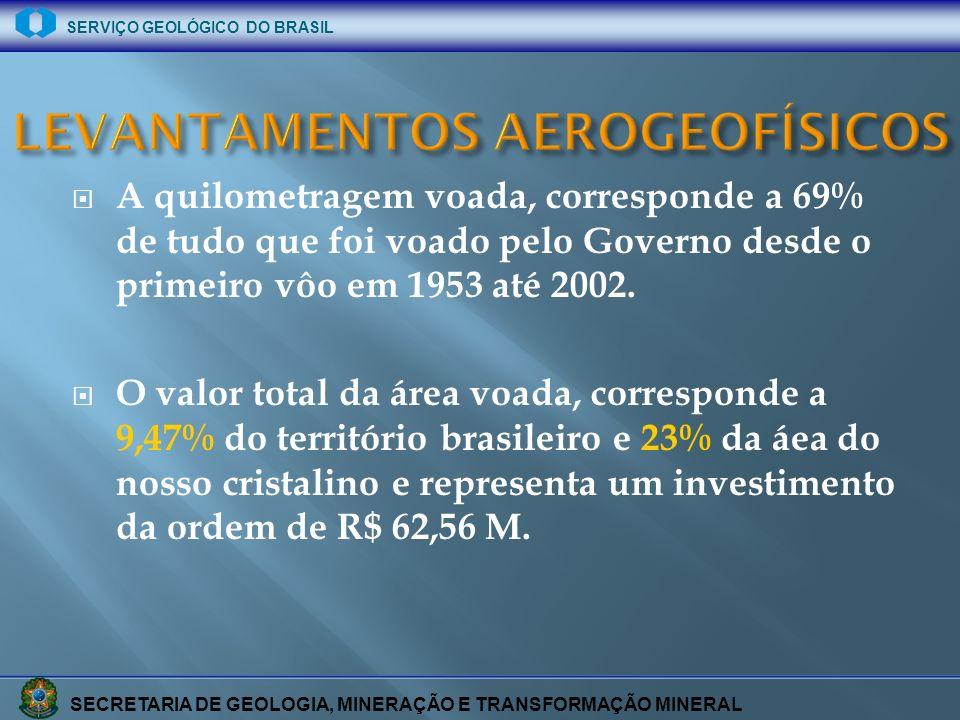 SECRETARIA DE GEOLOGIA, MINERAÇÃO E TRANSFORMAÇÃO MINERAL SERVIÇO GEOLÓGICO DO BRASIL A quilometragem voada, corresponde a 69% de tudo que foi voado p
