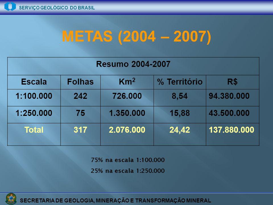 SECRETARIA DE GEOLOGIA, MINERAÇÃO E TRANSFORMAÇÃO MINERAL SERVIÇO GEOLÓGICO DO BRASIL METAS (2009 – 2010) 50% na escala 1:100.000 50% na escala 1:250.000 Resumo 2009-2010 EscalaFolhasKm 2 % TerritórioR$ 1:100.00070200.0002,50 1:250.00011200.0002,50 Total88 400.000 5,0 25,7 milhões