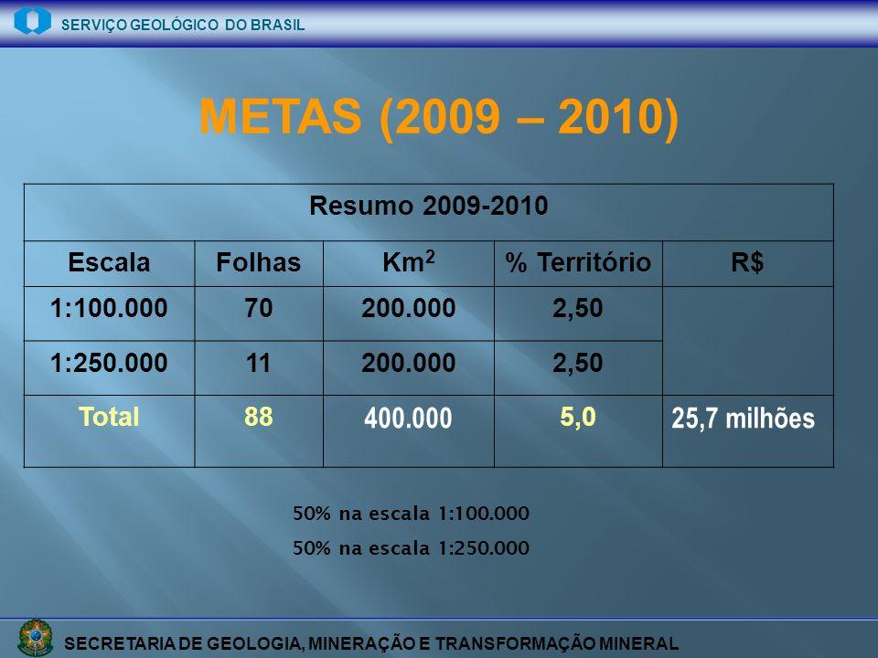 SECRETARIA DE GEOLOGIA, MINERAÇÃO E TRANSFORMAÇÃO MINERAL SERVIÇO GEOLÓGICO DO BRASIL METAS (2009 – 2010) 50% na escala 1:100.000 50% na escala 1:250.