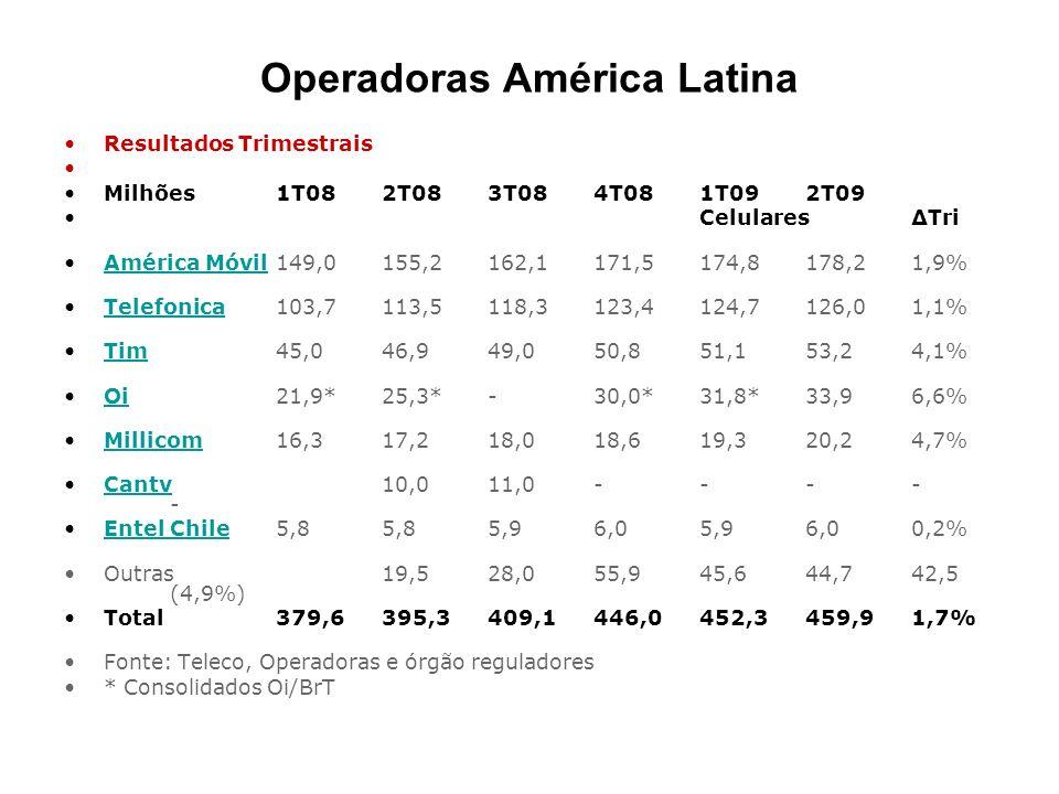Operadoras América Latina Resultados Trimestrais Milhões1T082T083T084T081T092T09 CelularesTri América Móvil149,0 155,2 162,1 171,5 174,8 178,2 1,9%Amé