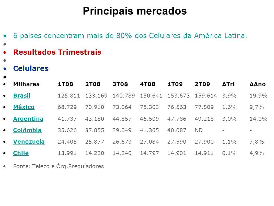 Principais mercados 6 países concentram mais de 80% dos Celulares da América Latina. Resultados Trimestrais Celulares Milhares1T082T083T084T081T092T09