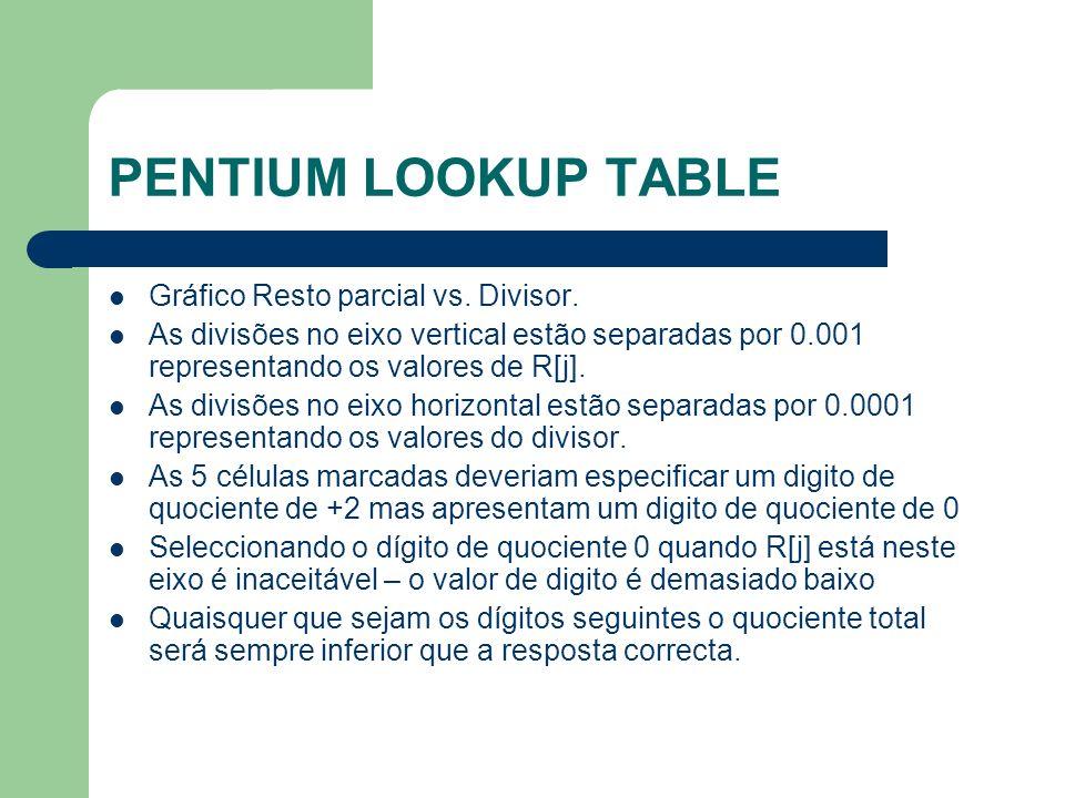 PENTIUM LOOKUP TABLE Gráfico Resto parcial vs.Divisor.