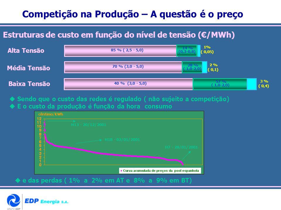 Competição na Produção – A questão é o preço Estruturas de custo em função do nível de tensão (/MWh) Sendo que o custo das redes é regulado ( não suje