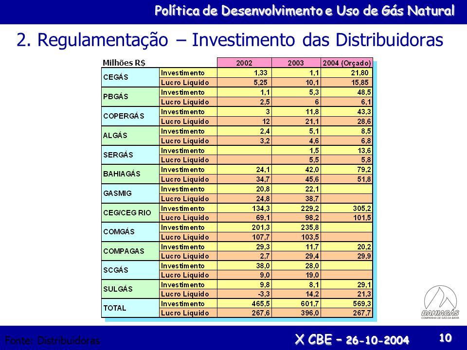 Política de Desenvolvimento e Uso de Gás Natural X CBE – 26-10-2004 10 Fonte: Distribuidoras 2. Regulamentação – Investimento das Distribuidoras Milhõ