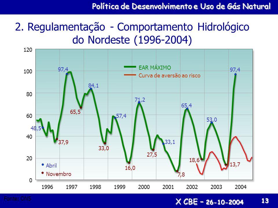 Política de Desenvolvimento e Uso de Gás Natural X CBE – 26-10-2004 13 2. Regulamentação - Comportamento Hidrológico do Nordeste (1996-2004) 48,5 37,9