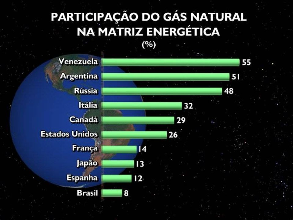 Política de Desenvolvimento e Uso de Gás Natural X CBE – 26-10-2004 15 3.