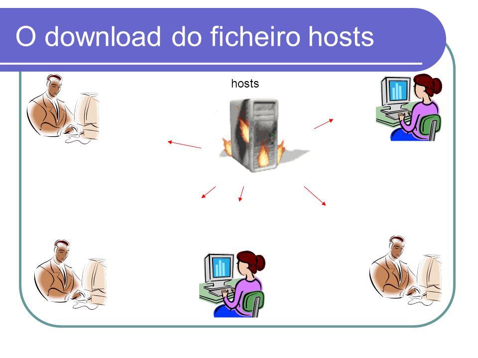 NIC – Network Information Center Nos primórdios da Internet esta organização fazia a manutenção do ficheiro hosts.txt; Este ficheiro era compilado uma ou duas vezes por semana e depois posto à disposição para download por FTP; Obviamente só funcionou bem enquanto a Internet estava no início (poucos computadores).