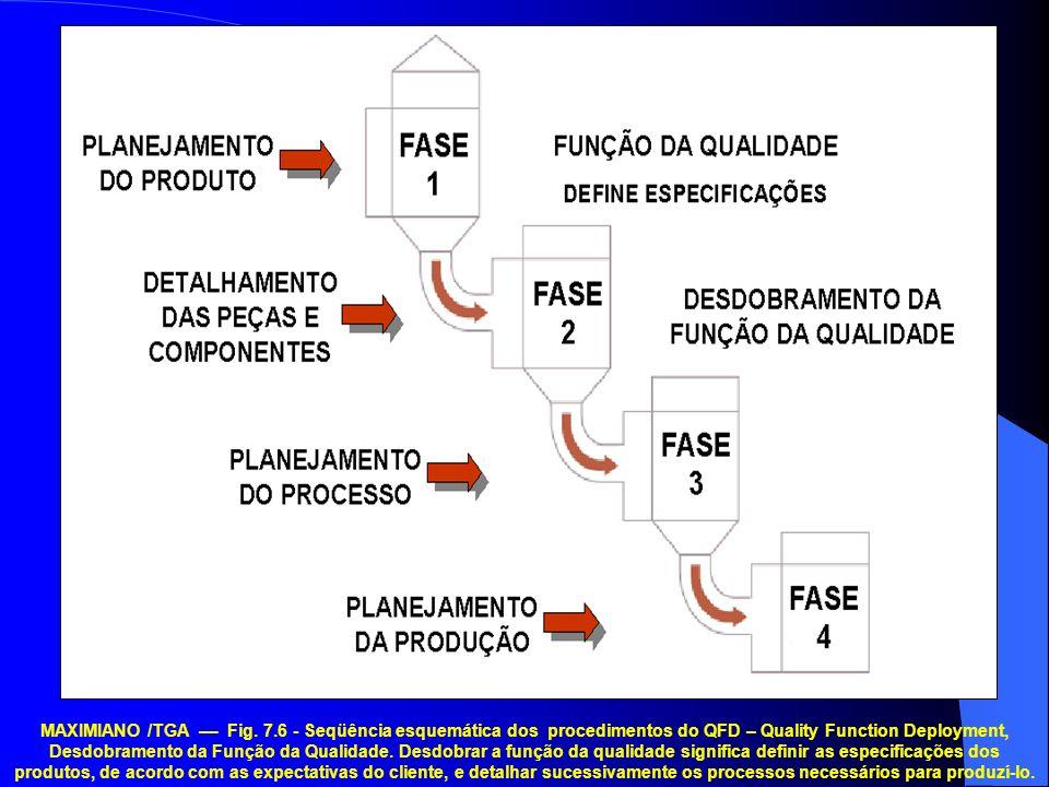 MAXIMIANO /TGA –– Fig. 7.6 - Seqüência esquemática dos procedimentos do QFD – Quality Function Deployment, Desdobramento da Função da Qualidade. Desdo