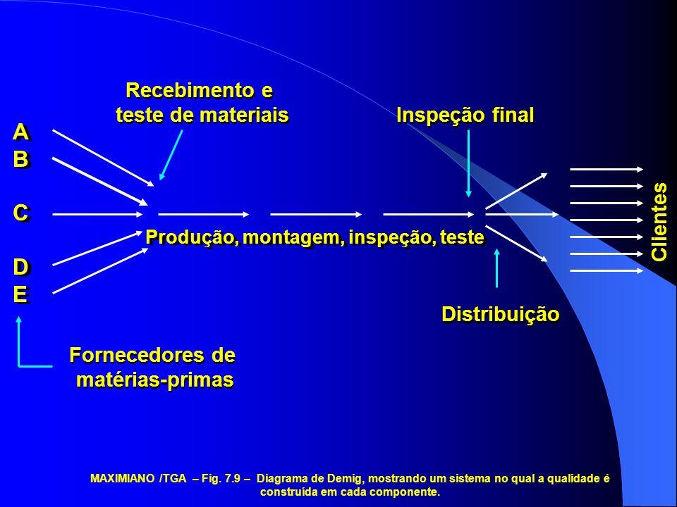 Produção, montagem, inspeção, teste Distribuição Inspeção final Recebimento e teste de materiais Recebimento e teste de materiais ABCDEABCDE ABCDEABCD