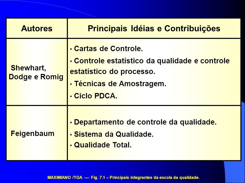 Departamento de controle da qualidade. Sistema da Qualidade. Qualidade Total. Feigenbaum Cartas de Controle. Controle estatístico da qualidade e contr