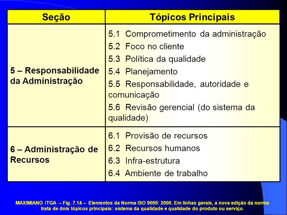 6.1 Provisão de recursos 6.2 Recursos humanos 6.3 Infra-estrutura 6.4 Ambiente de trabalho 5.1 Comprometimento da administração 5.2 Foco no cliente 5.